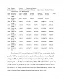 Analysis of Malaysia and China Financial Derivatives from 2010 to 2011